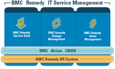 BMC Remedy ITSM