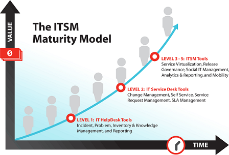 itsm roadmap eStomi Technologies | IT Service Management Consulting